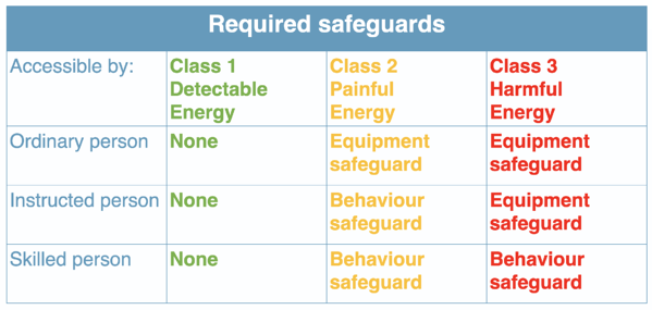 Required safeguards
