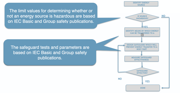 Safety evaluation process