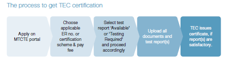 TEC Certification Process