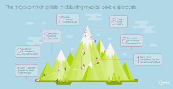 pitfalls_medical devices